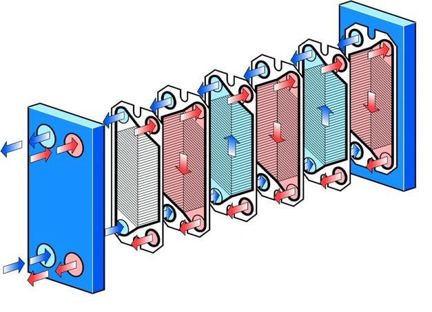 Bescanviadors de calor i la seva funció en un sistema de calefacció