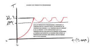 caldera termòstat regulable
