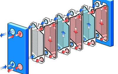 Intercambiadores de calor y su función en un sistema de calefacción